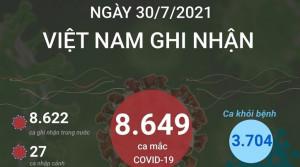 TIN DỊCH COVID-19 VIỆT NAM 30.7: Ghi nhận 8.649 ca mắc mới.